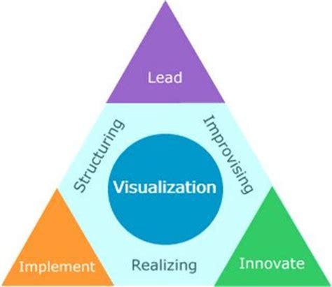 Leadership Development Plan Superior Essay Writers